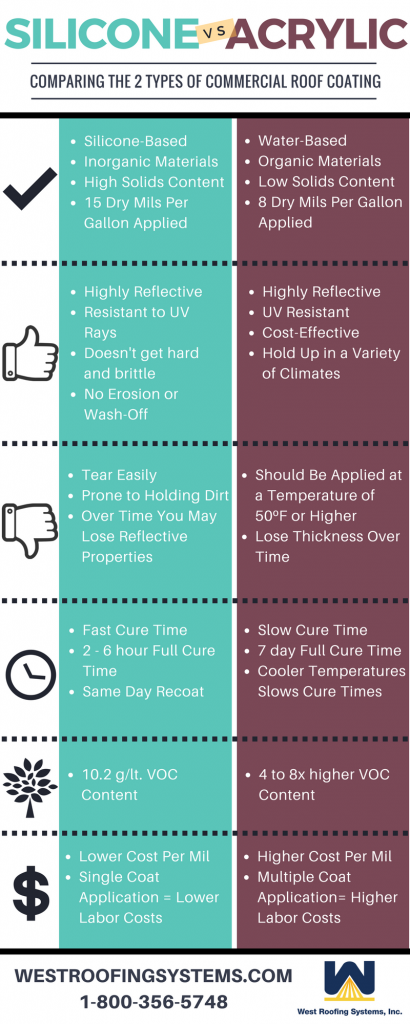 Silicone vs Acrylic Commercial Roof Coatings [Infographic