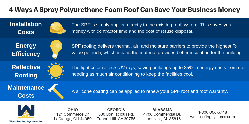 4 Ways A Spray Polyurethane Foam Roof Can Save Your Business Money