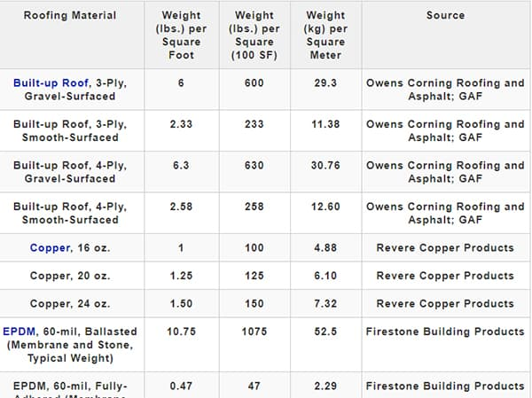 Chart showing the weight of different roofing materials