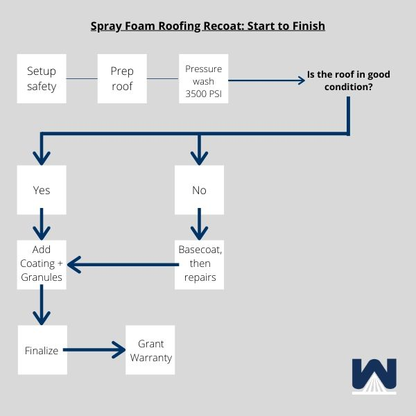 The recoat process on a spray foam roof