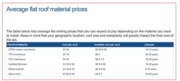 the cost of fully replacing a commercial roof by roofing system